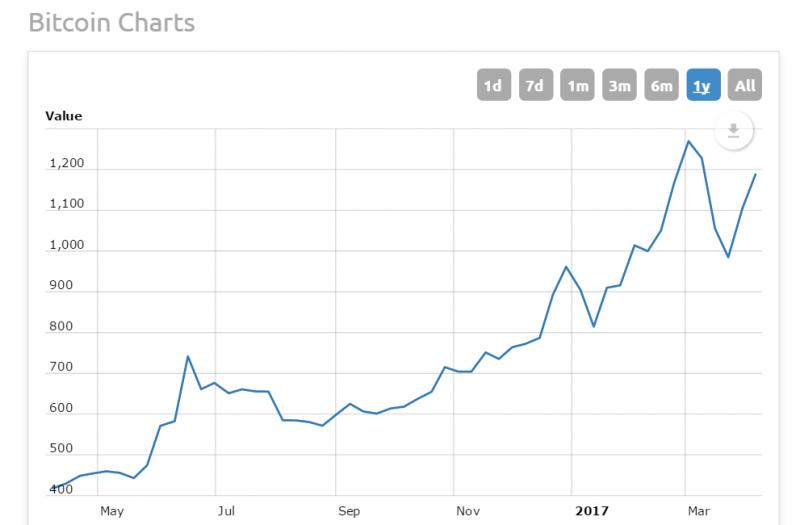 Kryptowährung Bitcoin Charts