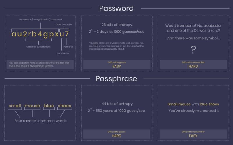 OneGram Wallet Passphrase -Passwort