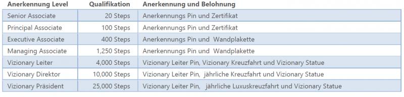 Vizionary - Anerkennungs Level